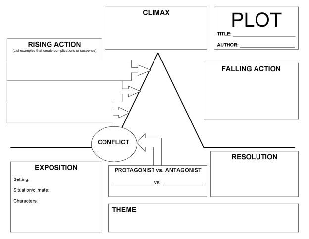 Kensukes kingdom plot diagram profpit to do so we will be using the plot diagram which is used to show how a story is organized print the diagram we will begin analyzing the story on monday ccuart Choice Image